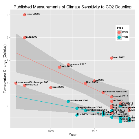 https://landshape.files.wordpress.com/2015/06/climate_sensitivity5.png