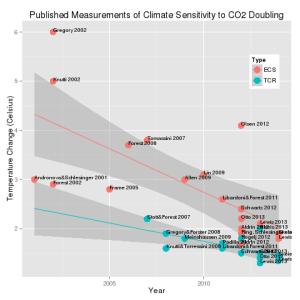 climate_sensitivity